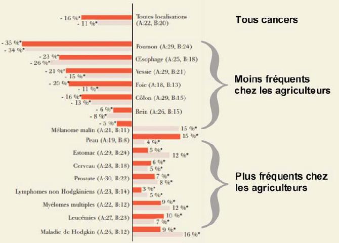 """Résultat de recherche d'images pour """"agricultural health study non hodgkin"""""""